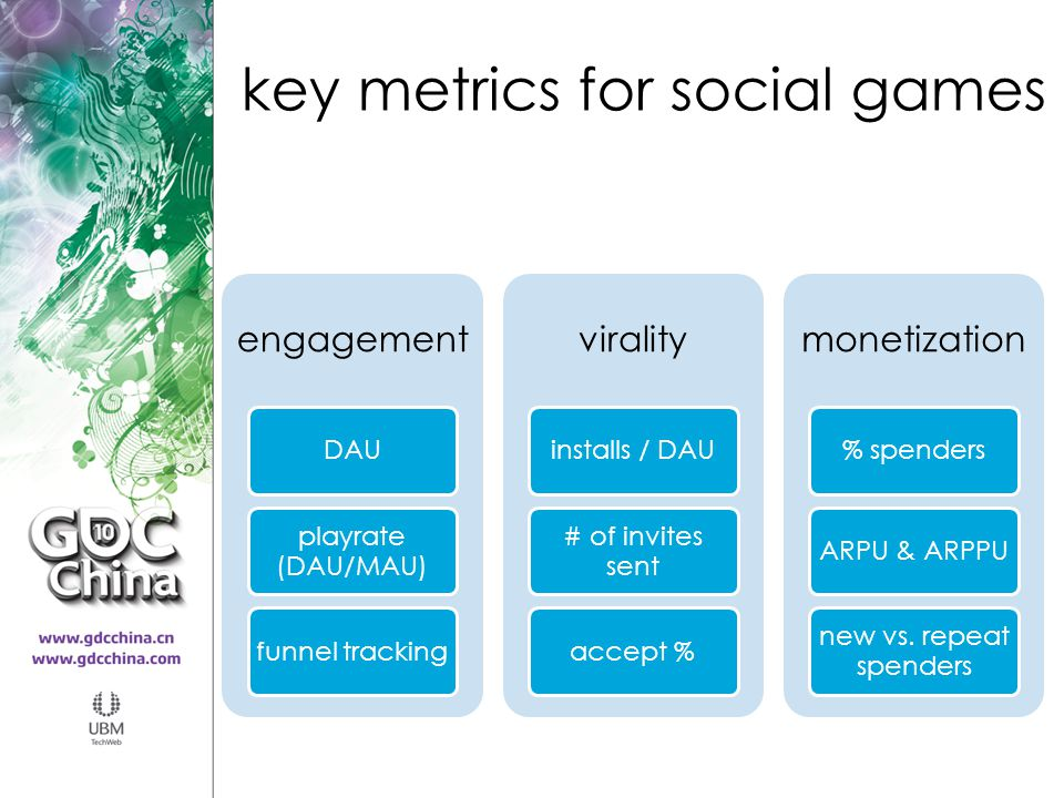 key metrics for social games engagement DAU playrate (DAU/MAU) funnel tracking virality installs / DAU # of invites sent accept % monetization % spend