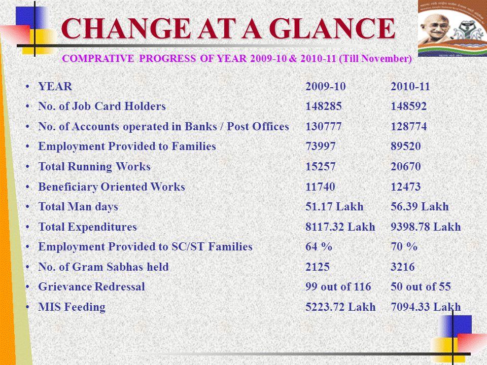 CHANGE AT A GLANCE COMPRATIVE PROGRESS OF YEAR 2009-10 & 2010-11 (Till November) YEAR2009-102010-11 No. of Job Card Holders148285148592 No. of Account