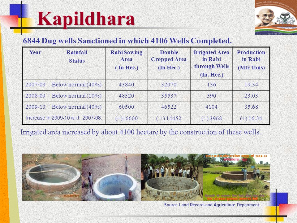 Kapildhara 6844 Dug wells Sanctioned in which 4106 Wells Completed. YearRainfall Status Rabi Sowing Area ( In Hec.) Double Cropped Area (In Hec.) Irri