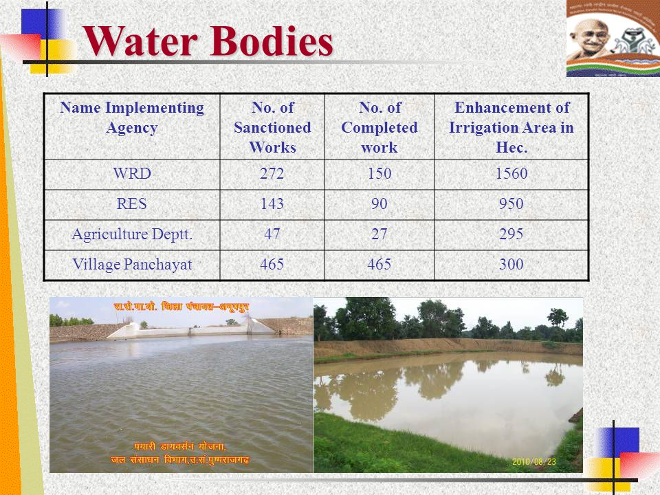Name Implementing Agency No. of Sanctioned Works No. of Completed work Enhancement of Irrigation Area in Hec. WRD2721501560 RES14390950 Agriculture De