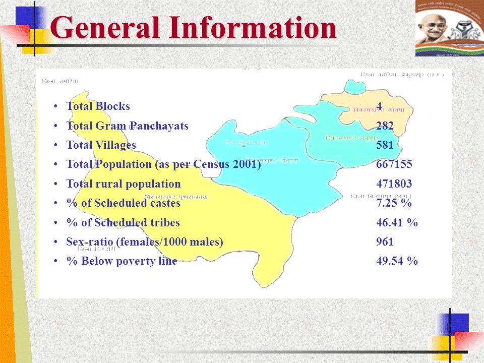 Total Blocks 4 Total Gram Panchayats 282 Total Villages 581 Total Population (as per Census 2001) 667155 Total rural population 471803 % of Scheduled