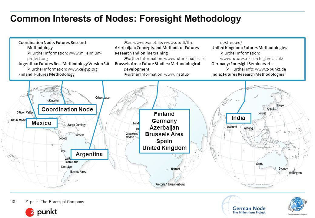 Z_punkt The Foresight Company 18 Common Interests of Nodes: Foresight Methodology Finland Germany Azerbaijan Brussels Area Spain United Kingdom India