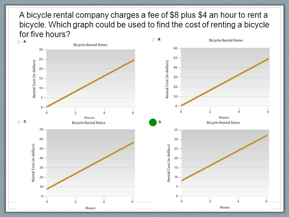 A bicycle rental company charges a fee of $8 plus $4 an hour to rent a bicycle. Which graph could be used to find the cost of renting a bicycle for fi