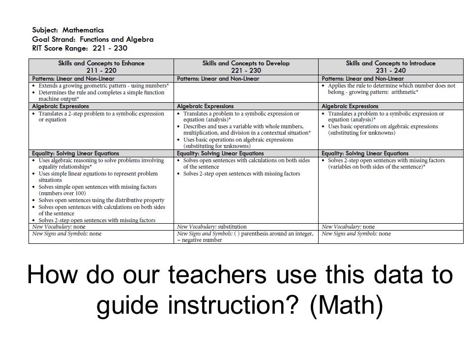 How do our teachers use this data to guide instruction (Math)