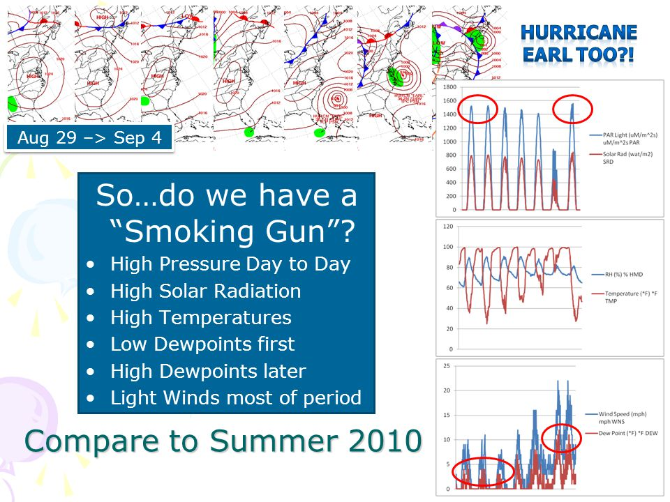 "So…do we have a ""Smoking Gun""? High Pressure Day to Day High Solar Radiation High Temperatures Low Dewpoints first High Dewpoints later Light Winds mo"