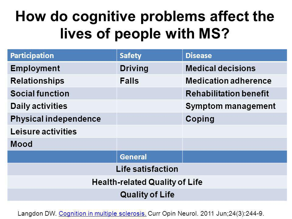 ParticipationSafetyDisease EmploymentDrivingMedical decisions RelationshipsFallsMedication adherence Social functionRehabilitation benefit Daily activitiesSymptom management Physical independenceCoping Leisure activities Mood General Life satisfaction Health-related Quality of Life Quality of Life How do cognitive problems affect the lives of people with MS.