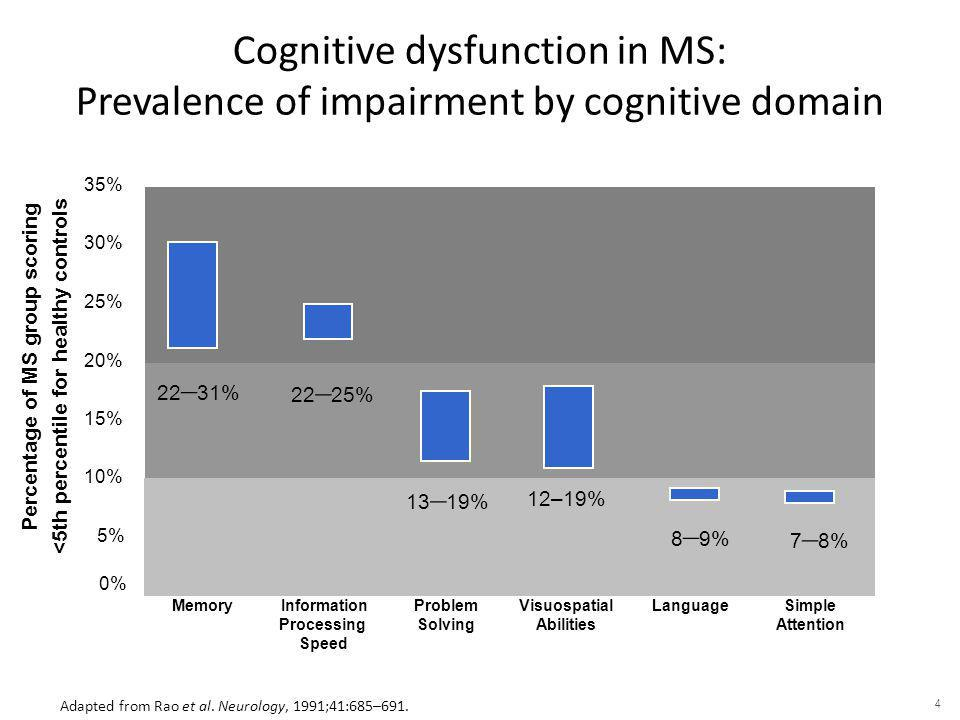 Cognitive MS Case reports of individuals presenting with debilitating cognitive dysfunction Relative absence of physical motor or sensory impairments May remain undiagnosed or misdiagnosed for years Larner A, Young C.