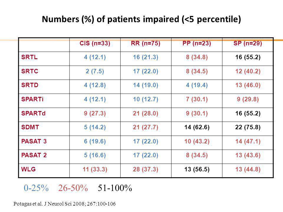 Numbers (%) of patients impaired (<5 percentile) CIS (n=33)RR (n=75)PP (n=23)SP (n=29) SRTL4 (12.1)16 (21.3)8 (34.8)16 (55.2) SRTC2 (7.5)17 (22.0)8 (34.5)12 (40.2) SRTD4 (12.8)14 (19.0)4 (19.4)13 (46.0) SPARTi4 (12.1)10 (12.7)7 (30.1)9 (29.8) SPARTd9 (27.3)21 (28.0)9 (30.1)16 (55.2) SDMT5 (14.2)21 (27.7)14 (62.6)22 (75.8) PASAT 36 (19.6)17 (22.0)10 (43.2)14 (47.1) PASAT 25 (16.6)17 (22.0)8 (34.5)13 (43.6) WLG11 (33.3)28 (37.3)13 (56.5)13 (44.8) 0-25% 26-50% 51-100% Potagas et al.