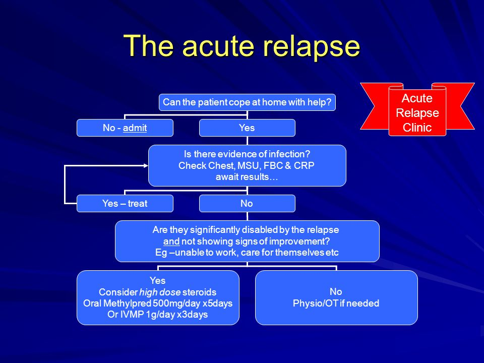 The acute relapse Can the patient cope at home with help? No - admitYes Is there evidence of infection? Check Chest, MSU, FBC & CRP await results… Yes