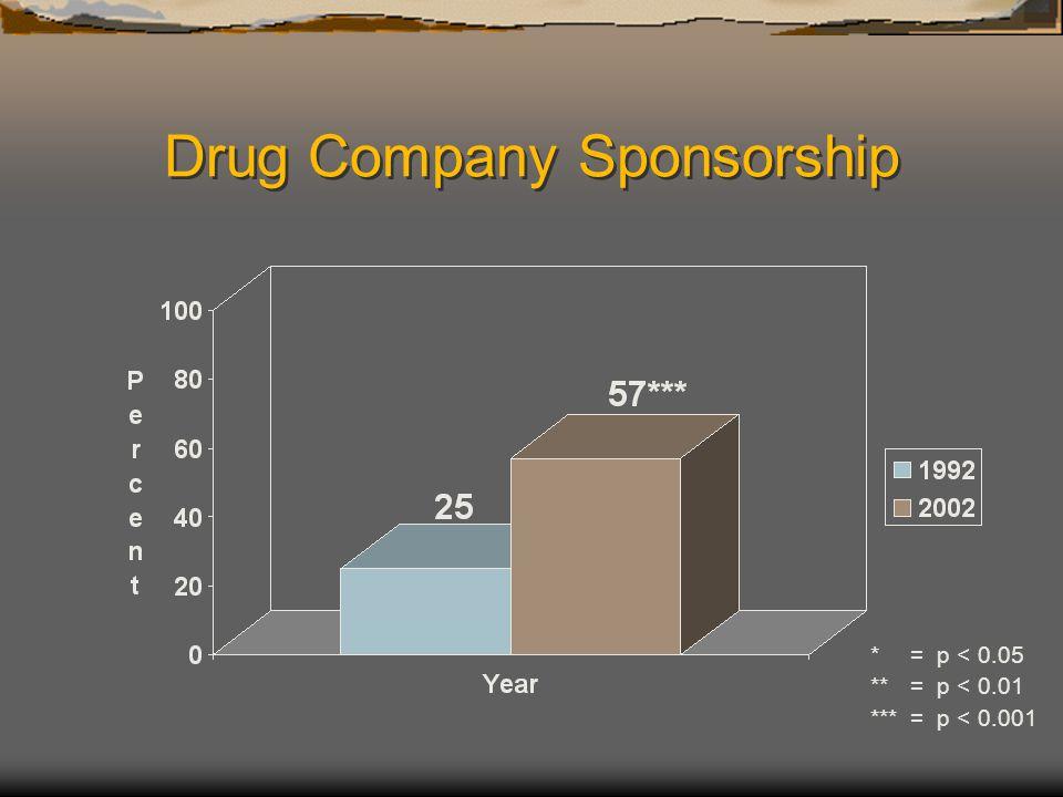 Drug Company Sponsorship *= p < 0.05 **= p < 0.01 ***= p < 0.001