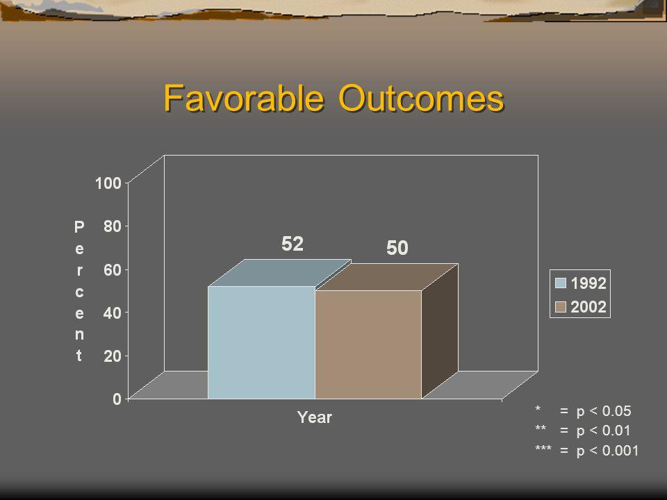 Favorable Outcomes *= p < 0.05 **= p < 0.01 ***= p < 0.001