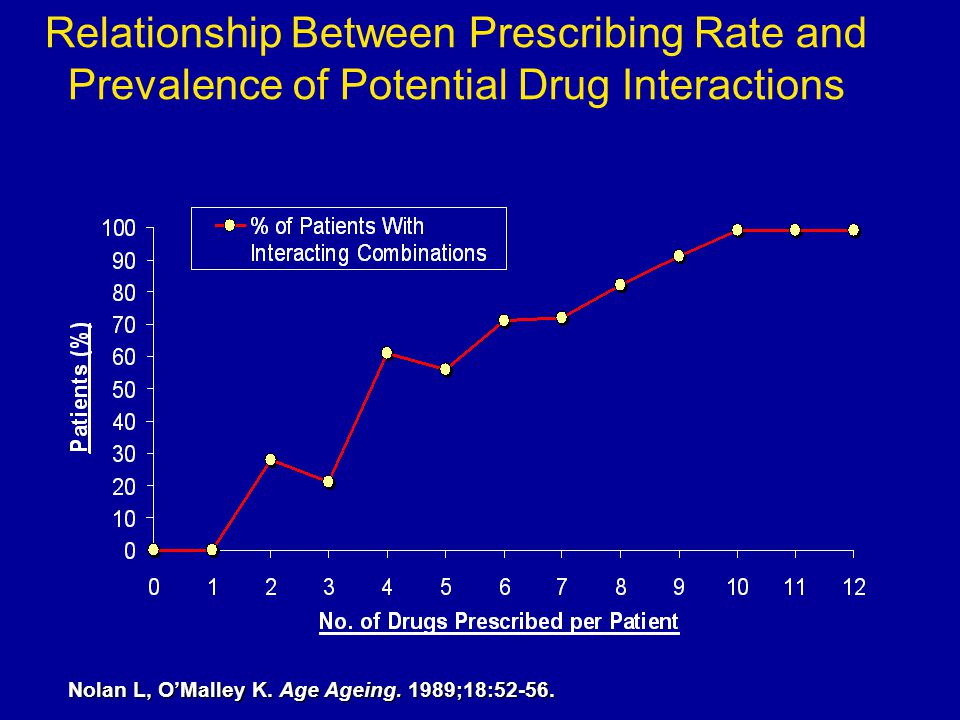 Relationship Between Prescribing Rate and Prevalence of Potential Drug Interactions Nolan L, O'Malley K. Age Ageing. 1989;18:52-56.