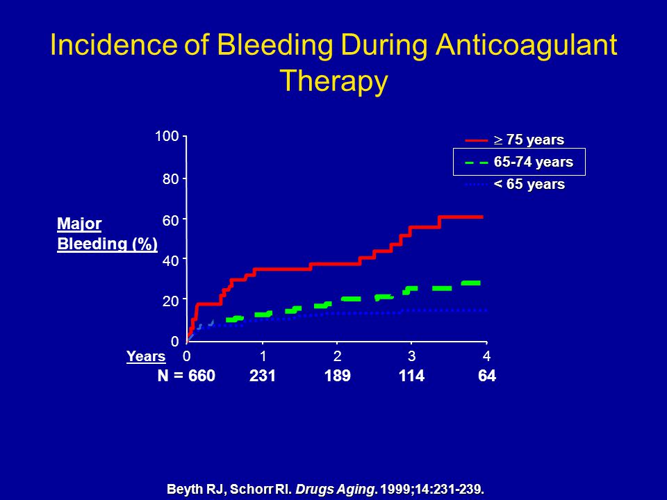 Beyth RJ, Schorr RI. Drugs Aging. 1999;14:231-239. 0 Major Bleeding (%) 20 40 60 80 100 10234 231N = 66018911464 Years  75 years 65-74 years < 65 yea
