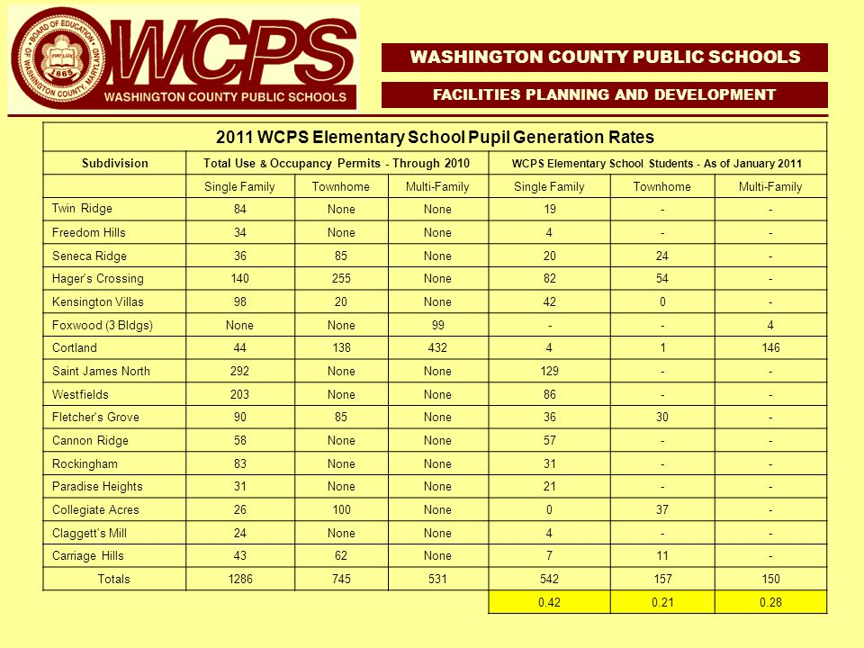 WASHINGTON COUNTY PUBLIC SCHOOLS FACILITIES PLANNING AND DEVELOPMENT 2011 WCPS Elementary School Pupil Generation Rates SubdivisionTotal Use & Occupancy Permits - Through 2010 WCPS Elementary School Students - As of January 2011 Single FamilyTownhomeMulti-FamilySingle FamilyTownhomeMulti-Family Twin Ridge 84None 19-- Freedom Hills34None 4-- Seneca Ridge3685None2024- Hager s Crossing140255None8254- Kensington Villas9820None420- Foxwood (3 Bldgs)None 99--4 Cortland4413843241146 Saint James North292None 129-- Westfields203None 86-- Fletcher s Grove9085None3630- Cannon Ridge58None 57-- Rockingham83None 31-- Paradise Heights31None 21-- Collegiate Acres26100None037- Claggett s Mill24None 4-- Carriage Hills4362None711- Totals1286745531542157150 0.420.210.28