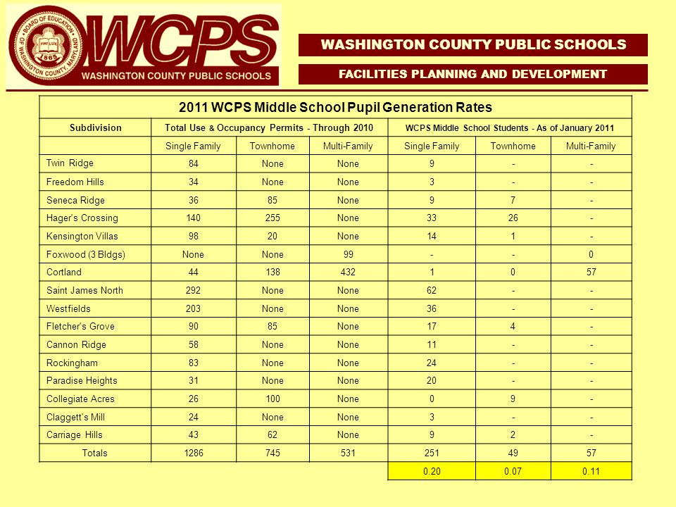 WASHINGTON COUNTY PUBLIC SCHOOLS FACILITIES PLANNING AND DEVELOPMENT 2011 WCPS Middle School Pupil Generation Rates SubdivisionTotal Use & Occupancy Permits - Through 2010 WCPS Middle School Students - As of January 2011 Single FamilyTownhomeMulti-FamilySingle FamilyTownhomeMulti-Family Twin Ridge 84None 9-- Freedom Hills34None 3-- Seneca Ridge3685None97- Hager s Crossing140255None3326- Kensington Villas9820None141- Foxwood (3 Bldgs)None 99--0 Cortland441384321057 Saint James North292None 62-- Westfields203None 36-- Fletcher s Grove9085None174- Cannon Ridge58None 11-- Rockingham83None 24-- Paradise Heights31None 20-- Collegiate Acres26100None09- Claggett s Mill24None 3-- Carriage Hills4362None92- Totals12867455312514957 0.200.070.11