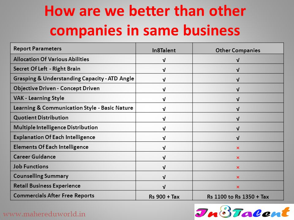 How are we better than other companies in same business Report Parameters In8TalentOther Companies Allocation Of Various Abilities √√ Secret Of Left -