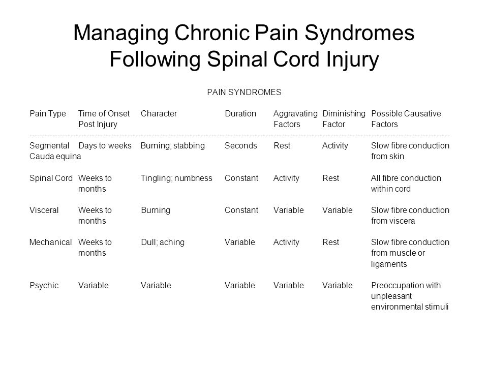 Managing Chronic Pain Syndromes Following Spinal Cord Injury PAIN SYNDROMES Pain TypeTime of Onset CharacterDurationAggravatingDiminishingPossible Causative Post Injury FactorsFactorFactors ------------------------------------------------------------------------------------------------------------------------------------------------------------ Segmental Days to weeks Burning; stabbingSecondsRestActivitySlow fibre conduction Cauda equinafrom skin Spinal CordWeeks to Tingling; numbnessConstantActivityRestAll fibre conduction months within cord VisceralWeeks to BurningConstantVariableVariableSlow fibre conduction monthsfrom viscera MechanicalWeeks to Dull; achingVariableActivityRestSlow fibre conduction monthsfrom muscle or ligaments PsychicVariable VariableVariableVariableVariablePreoccupation with unpleasant environmental stimuli