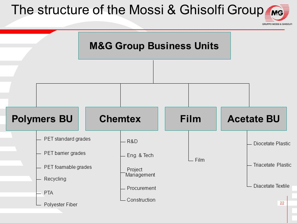 22 The structure of the Mossi & Ghisolfi Group M&G Group Business Units Polymers BUAcetate BUChemtex Polyester Fiber PET standard grades PET barrier g