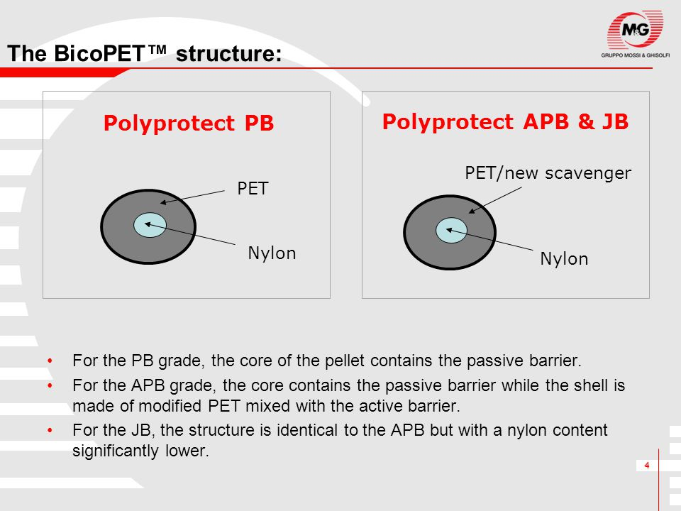 4 The BicoPET™ structure: For the PB grade, the core of the pellet contains the passive barrier. For the APB grade, the core contains the passive barr