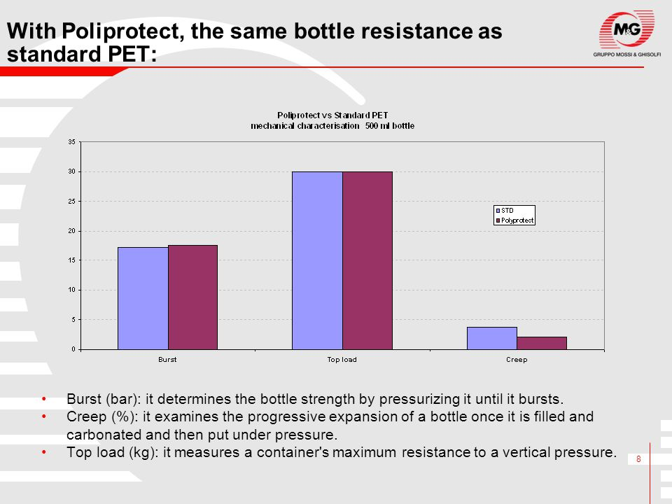 8 With Poliprotect, the same bottle resistance as standard PET: Burst (bar): it determines the bottle strength by pressurizing it until it bursts. Cre