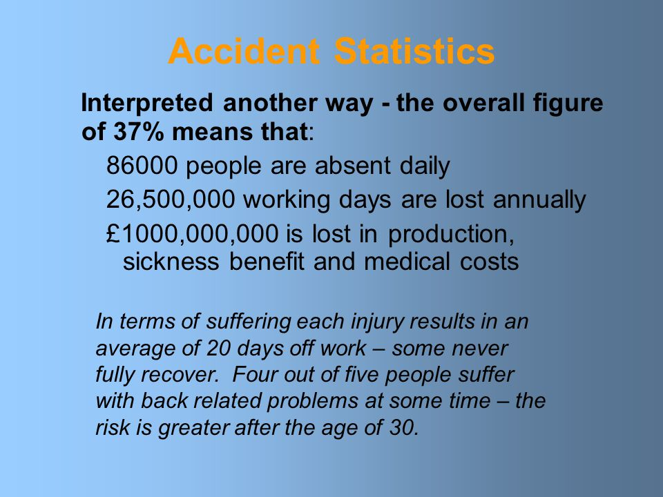 Accident Statistics Largest cause of accidents at work 37% Manual Handling 19% Slips, Trips and Falls 12% Other Causes 20% Struck by an Object 7% Fall