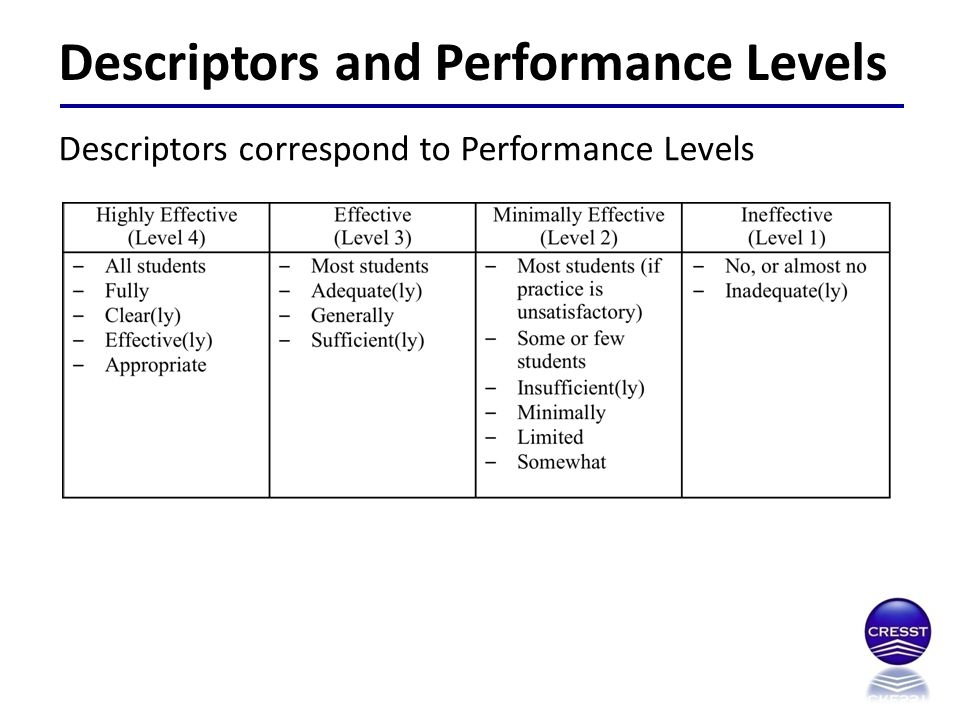 Descriptors and Performance Levels Descriptors correspond to Performance Levels