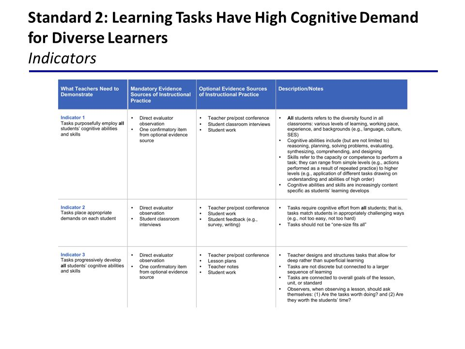 Standard 2: Learning Tasks Have High Cognitive Demand for Diverse Learners Indicators