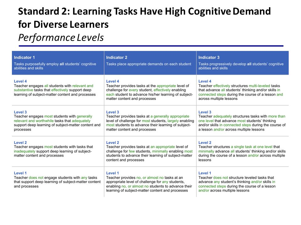 Standard 2: Learning Tasks Have High Cognitive Demand for Diverse Learners Performance Levels