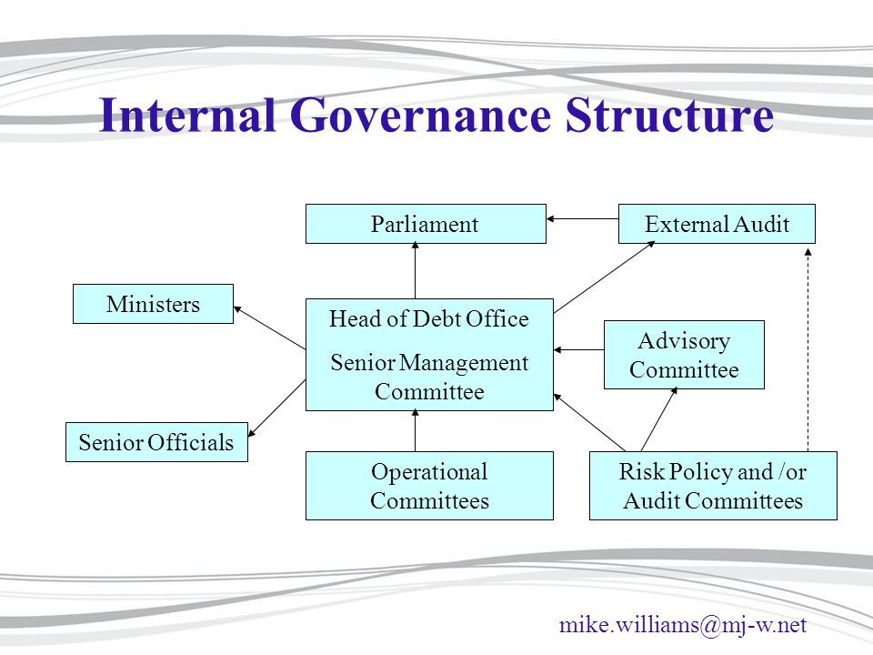 mike.williams@mj-w.net Internal Governance Structure Head of Debt Office Senior Management Committee Operational Committees Ministers Senior Officials Parliament Advisory Committee Risk Policy and /or Audit Committees External Audit