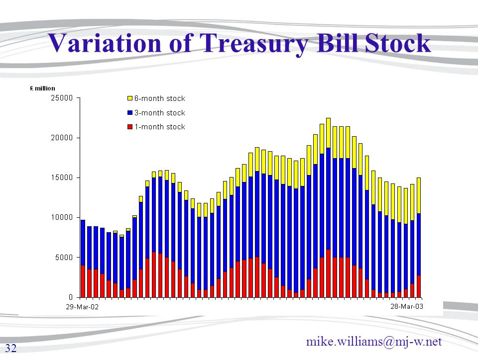 mike.williams@mj-w.net 32 Variation of Treasury Bill Stock