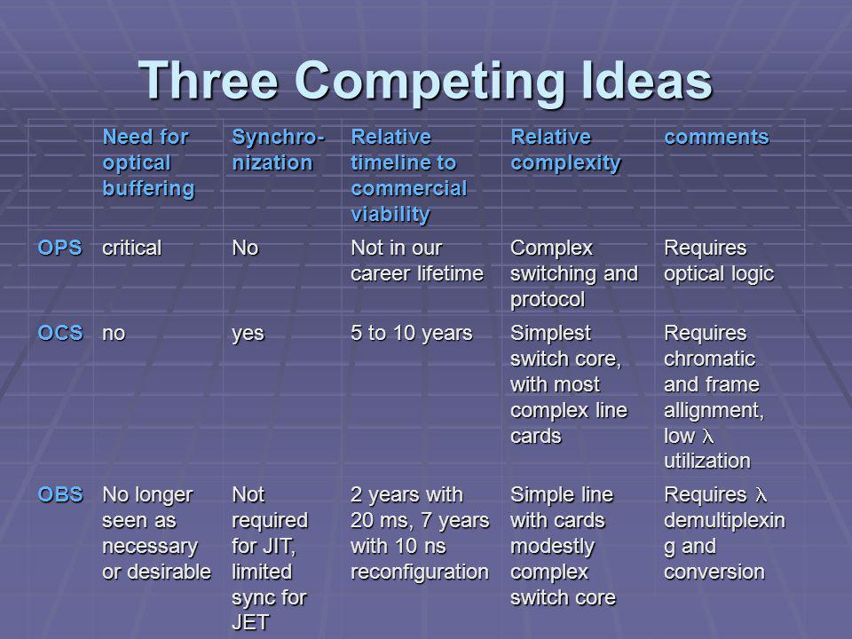 Three Competing Ideas Need for optical buffering Synchro- nization Relative timeline to commercial viability Relative complexity comments OPScriticalNo Not in our career lifetime Complex switching and protocol Requires optical logic OCSnoyes 5 to 10 years Simplest switch core, with most complex line cards Requires chromatic and frame allignment, low utilization OBS No longer seen as necessary or desirable Not required for JIT, limited sync for JET 2 years with 20 ms, 7 years with 10 ns reconfiguration Simple line with cards modestly complex switch core Requires demultiplexin g and conversion