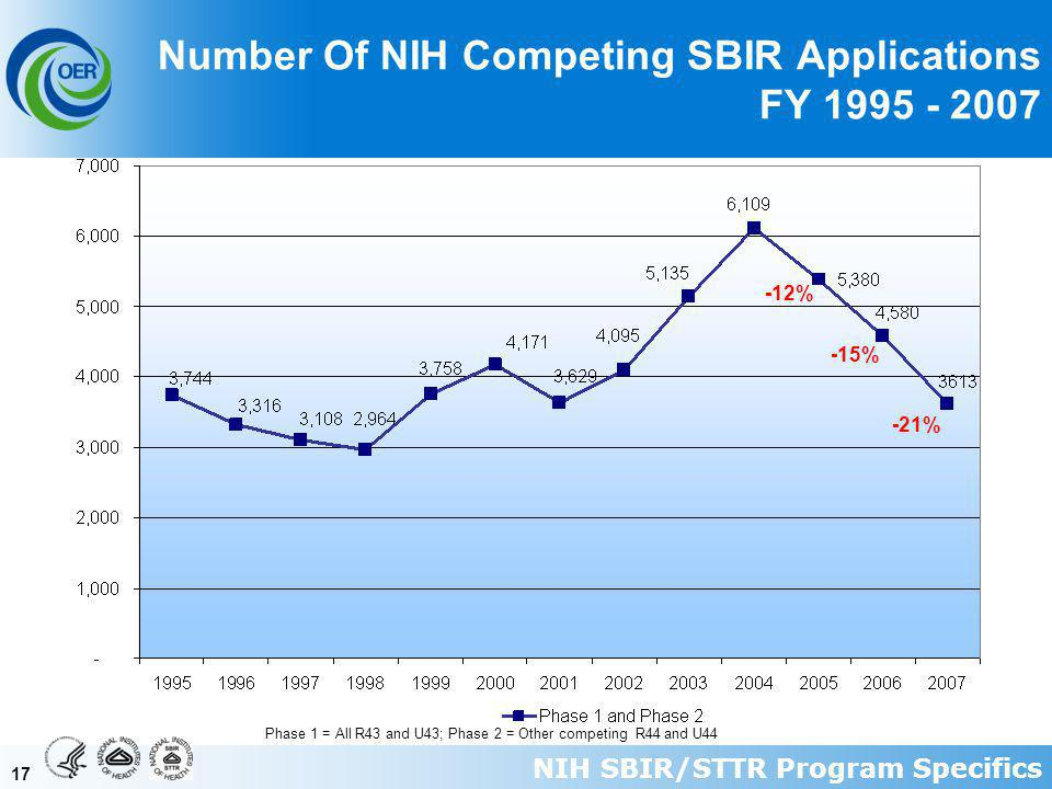 17 Number Of NIH Competing SBIR Applications FY 1995 - 2007 Phase 1 = All R43 and U43; Phase 2 = Other competing R44 and U44 -15% -12% -21% NIH SBIR/STTR Program Specifics