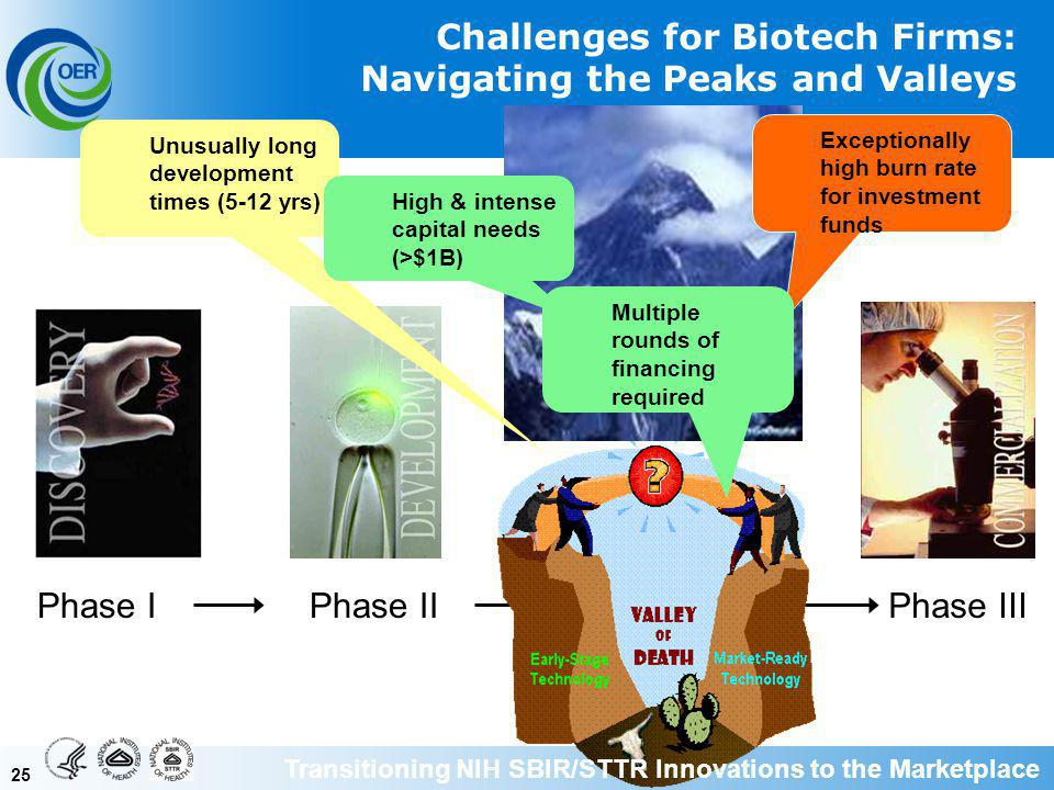 25 Phase IPhase IIPhase III Challenges for Biotech Firms: Navigating the Peaks and Valleys Unusually long development times (5-12 yrs) High & intense capital needs (>$1B) Exceptionally high burn rate for investment funds Multiple rounds of financing required Transitioning NIH SBIR/STTR Innovations to the Marketplace
