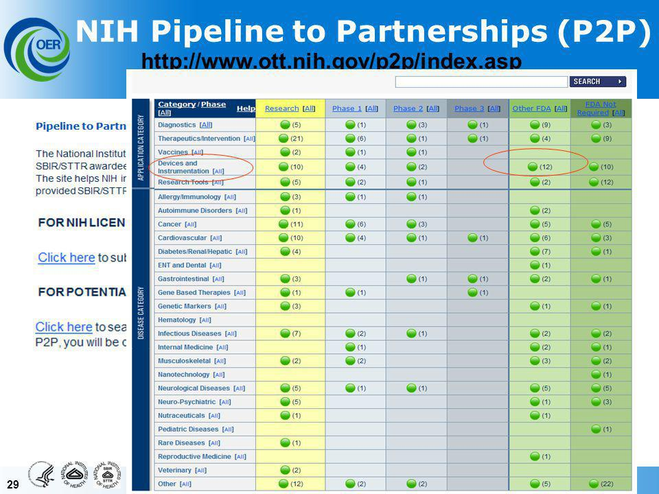 29 NIH Pipeline to Partnerships (P2P) http://www.ott.nih.gov/p2p/index.asp