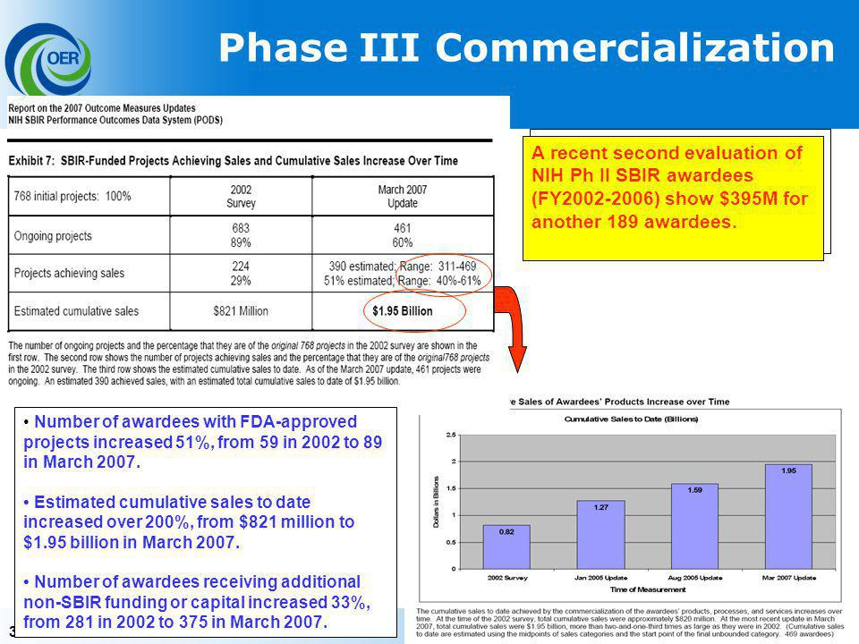 32 Phase III Commercialization An evaluation of NIH Ph II SBIR awardees (FY1992-2001) and regular updates document the continued achievements of SBIR awardees over time.