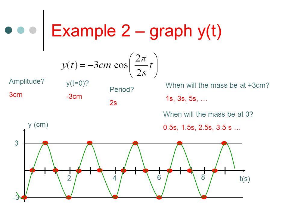 Example 2 – graph y(t) Amplitude. 3cm -3 3 y (cm) y(t=0).