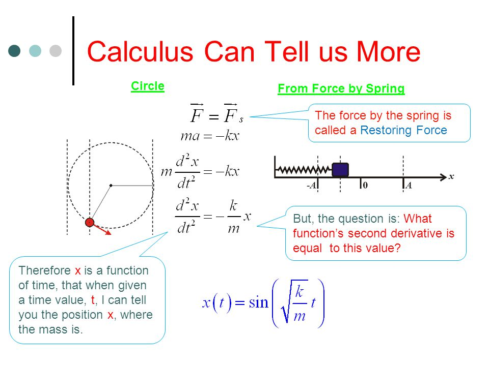 Calculus Can Tell us More Circle From Force by Spring Therefore x is a function of time, that when given a time value, t, I can tell you the position x, where the mass is.