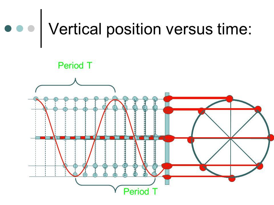 Sinusoidal motion Time (s) Displacement (cm) Period T