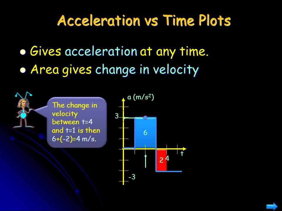 2 2 6 6 Acceleration vs Time Plots Gives acceleration at any time. Area gives change in velocity a (m/s 2 ) t 4 3 -3 The change in velocity between t=
