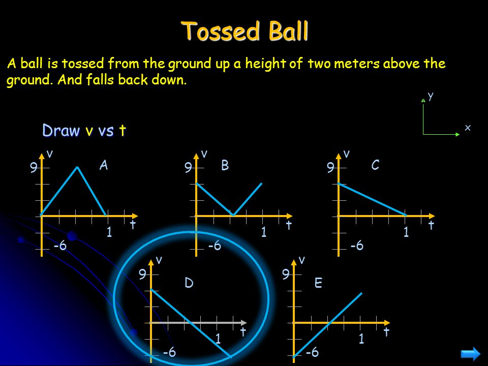 Tossed Ball Draw v vs t A ball is tossed from the ground up a height of two meters above the ground. And falls back down. vvv -6 t 1 9 t 1 9 t 1 9 v t