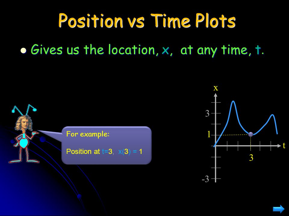 Position vs Time Plots Gives us the location, x, at any time, t. Gives us the location, x, at any time, t. x t 3 3 -3 1 For example: Position at t=3,