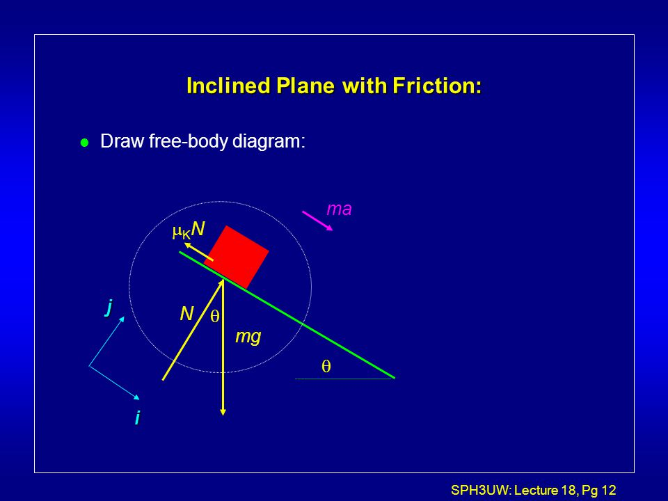 SPH3UW: Lecture 18, Pg 12 Inclined Plane with Friction: l Draw free-body diagram:  i j mg N KNKN ma 