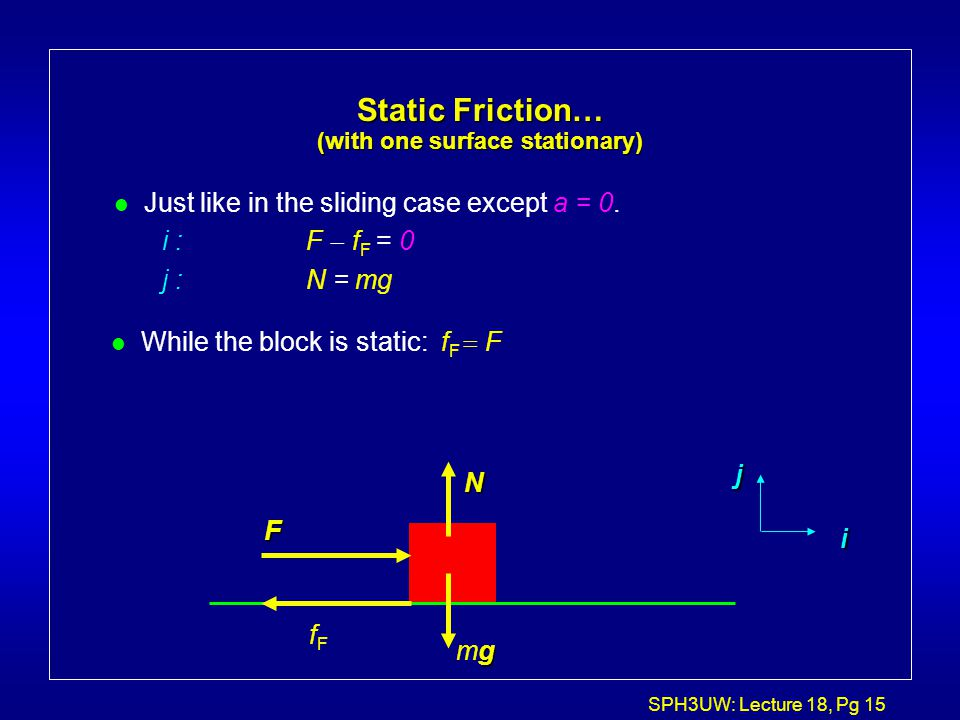 SPH3UW: Lecture 18, Pg 15 Static Friction… (with one surface stationary) l Just like in the sliding case except a = 0. i :F  f F = 0 j :N = mg F gmg