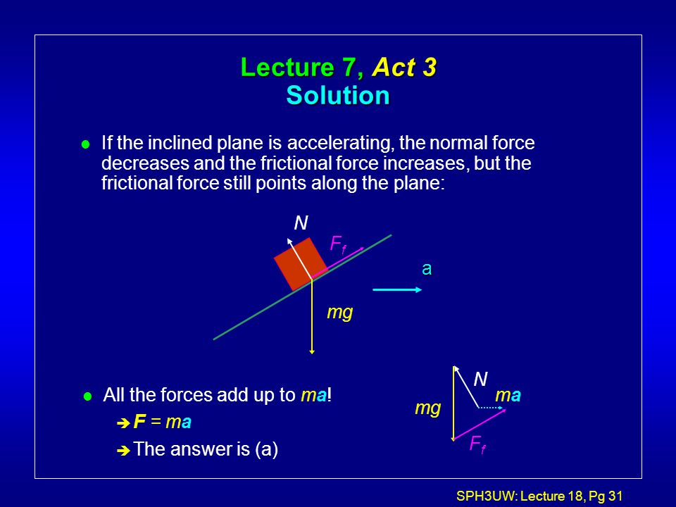 SPH3UW: Lecture 18, Pg 31 mg N FfFf Lecture 7, Act 3 Solution l If the inclined plane is accelerating, the normal force decreases and the frictional f