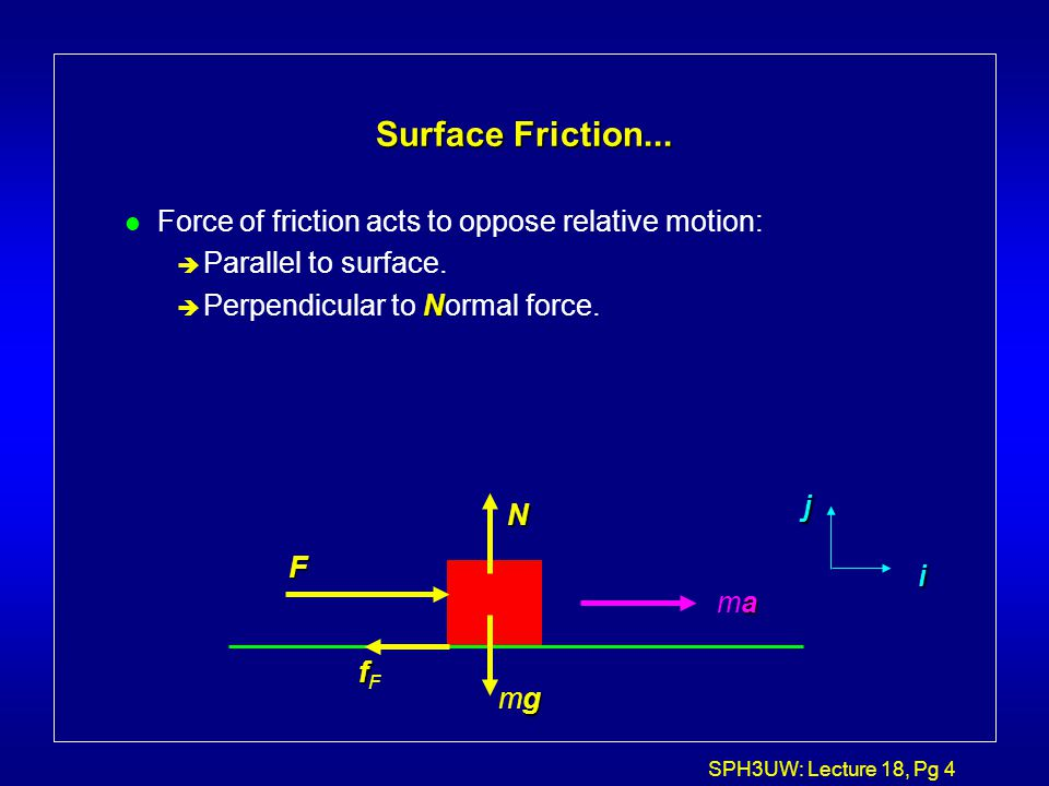 SPH3UW: Lecture 18, Pg 4 Surface Friction... l Force of friction acts to oppose relative motion: è Parallel to surface. N è Perpendicular to Normal fo