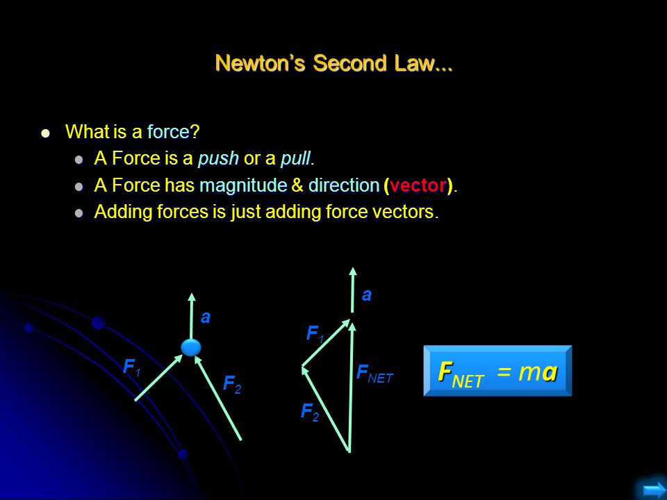 Newton's Second Law... What is a force? What is a force? A Force is a push or a pull. A Force is a push or a pull. A Force has magnitude & direction (