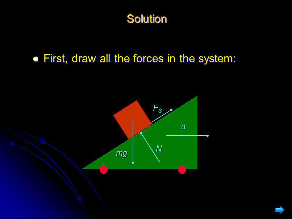 Solution First, draw all the forces in the system: First, draw all the forces in the system: a mg N FSFSFSFS
