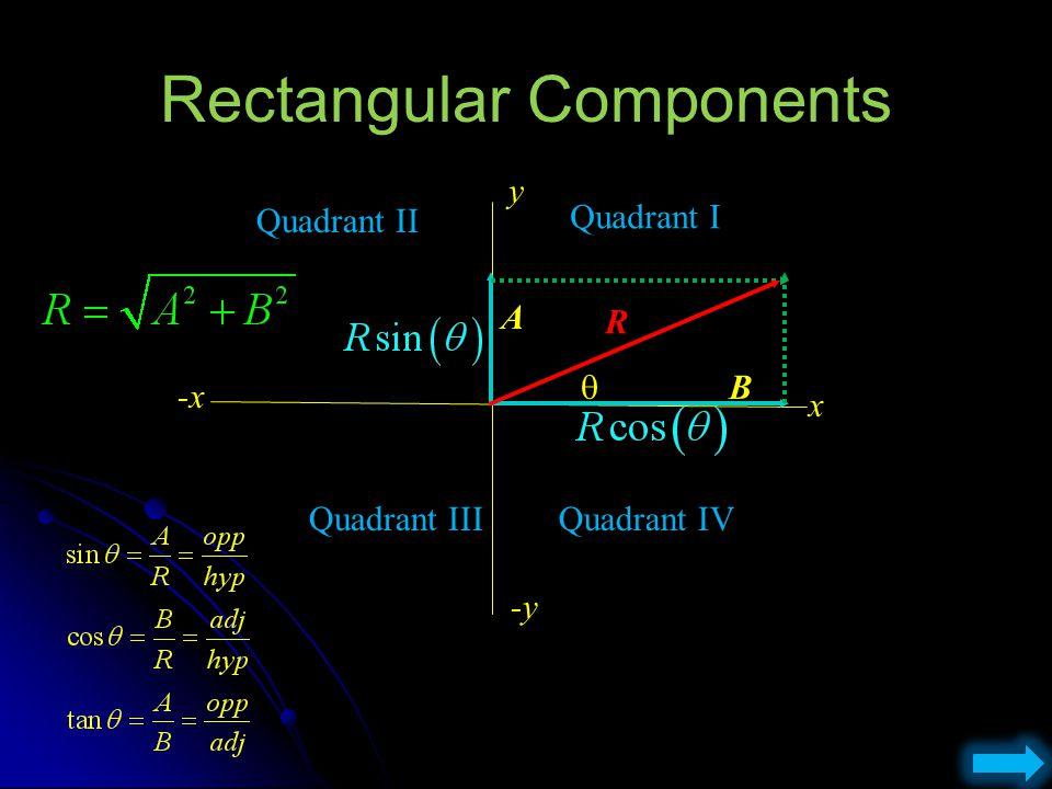 Vector Addition A B C D E A B C D E A B C D E R A + B + C + D + E = Distance R = Resultant = Displacement RR