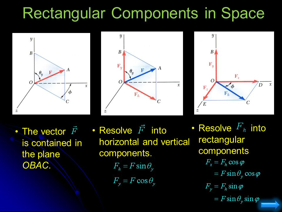 Sample Problem This equation is satisfied only if all vectors when combined, complete a closed loop.