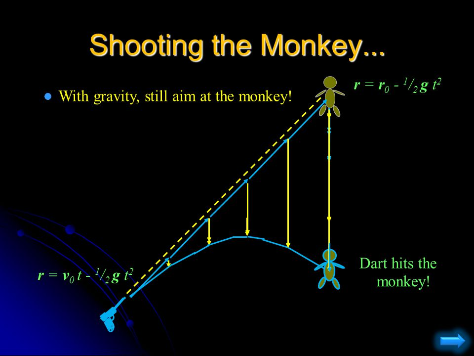 Shooting the Monkey... l If there were no gravity, simply aim at the monkey r = r 0 r =v 0 t